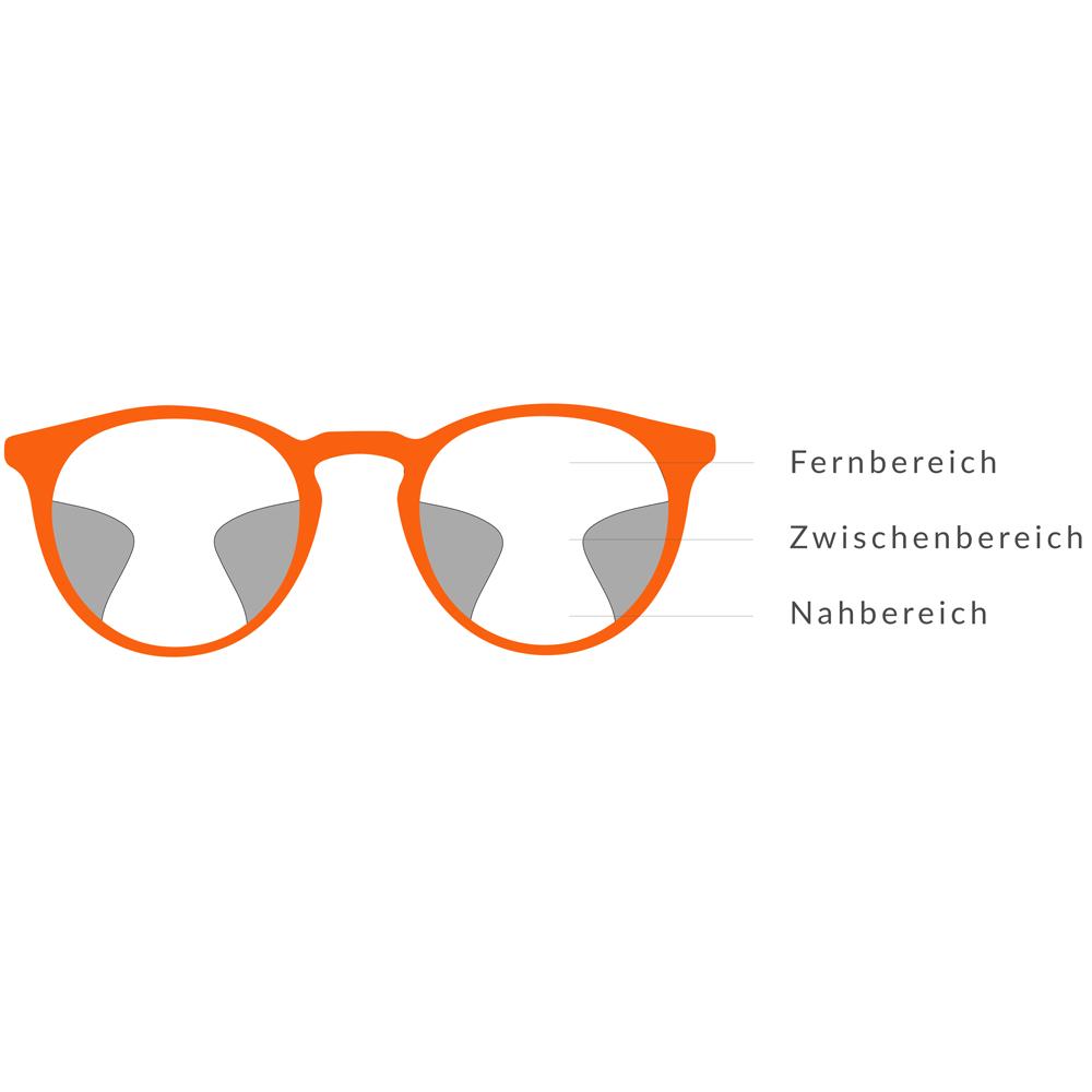 Gleitsichtbrille Aufbau